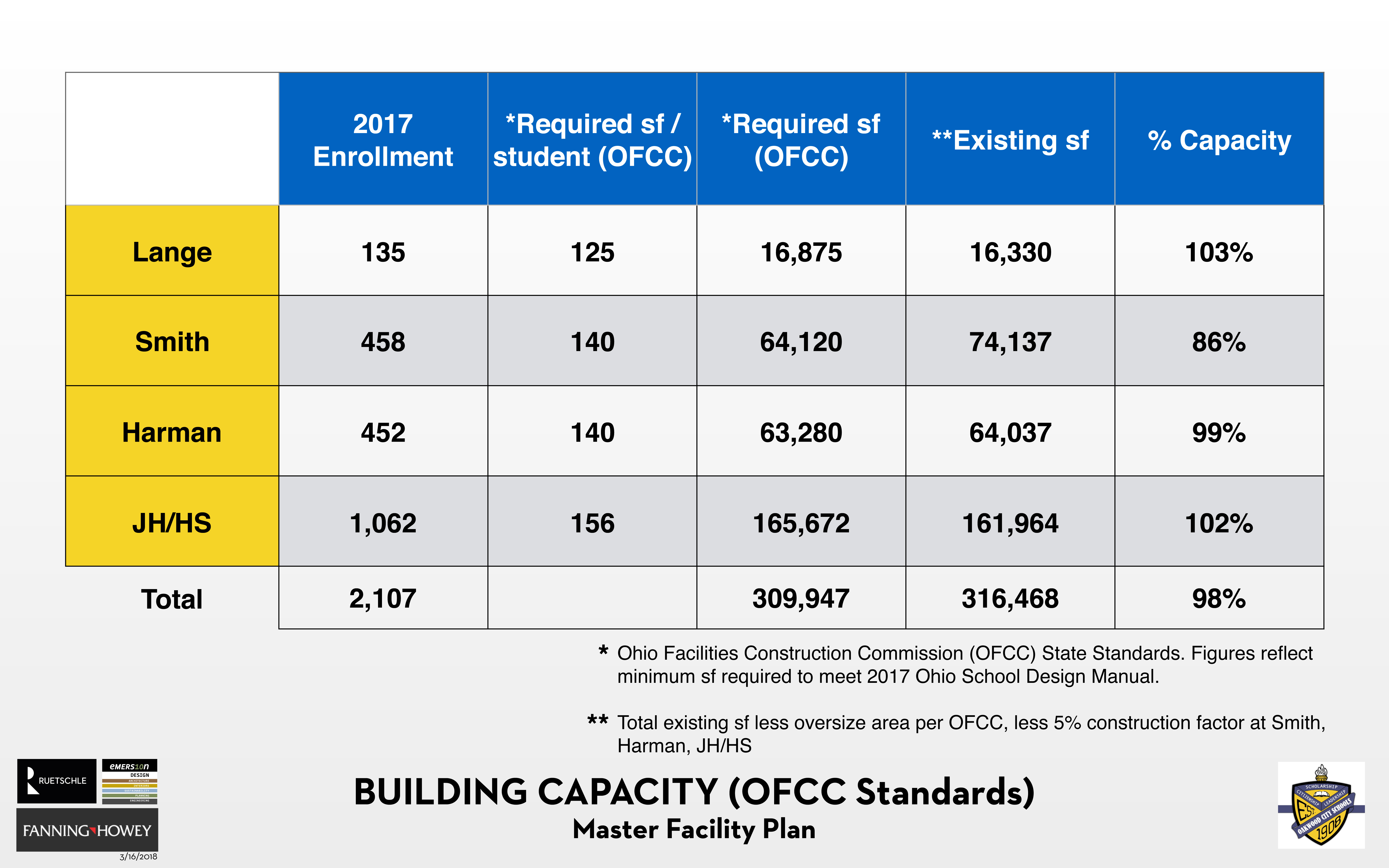 Chart showing the capacity of each of the five Oakwood buildings