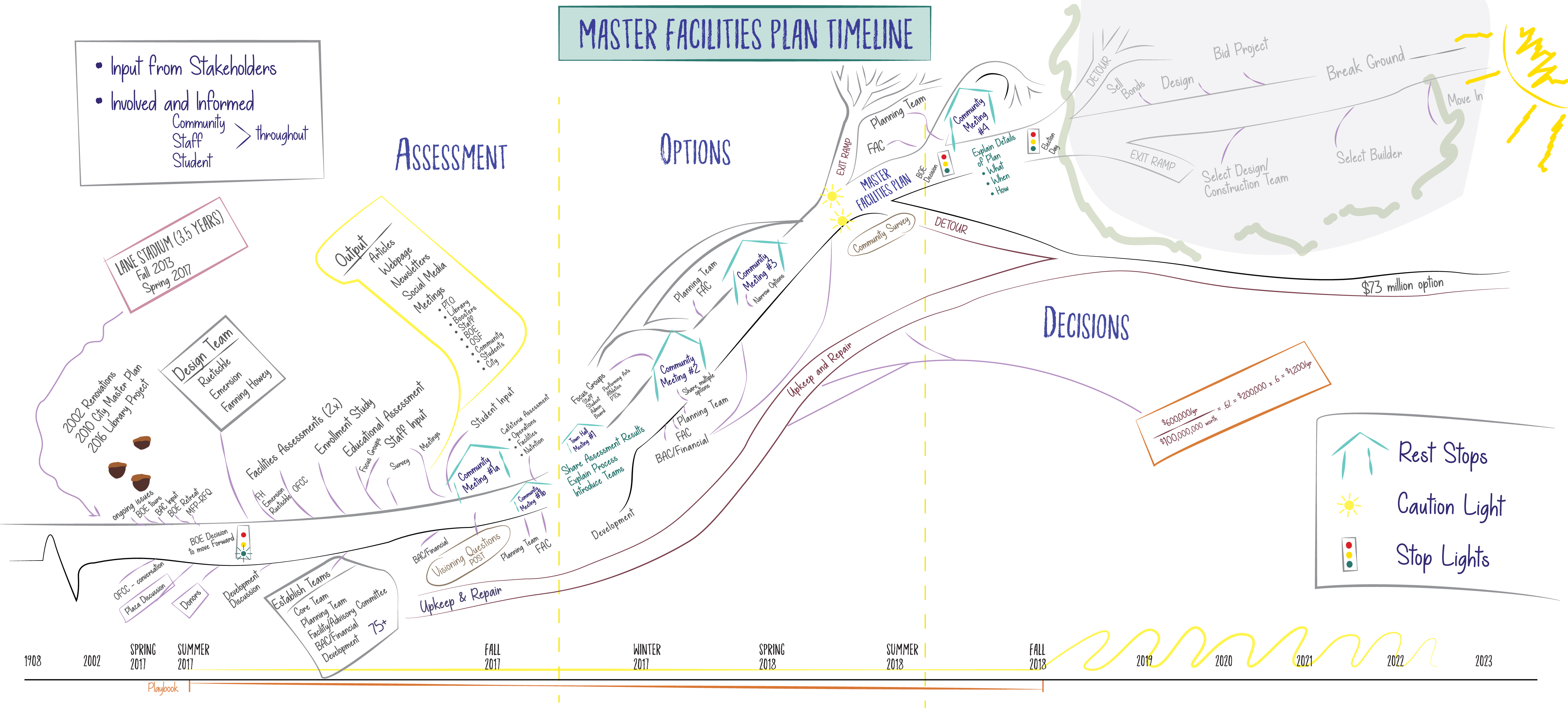 A graphic representation of the Master Facilities Timeline